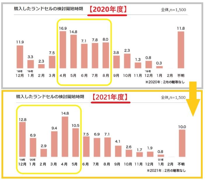 購入したランドセルの検討開始時期の2020年度と2021年度の比較