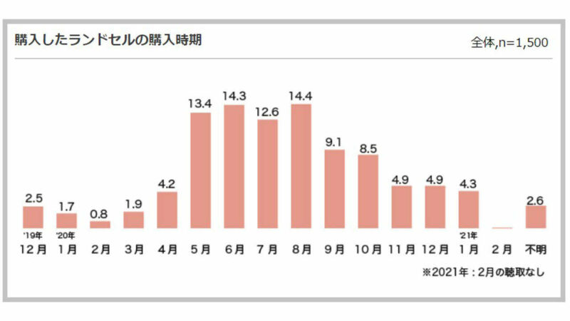 ランドセル購入に関する調査のグラフ